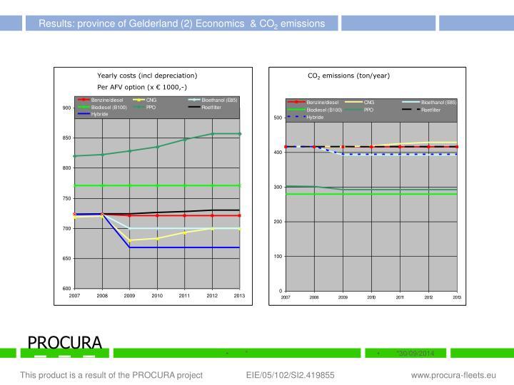 Results: province of Gelderland (2) Economics  & CO
