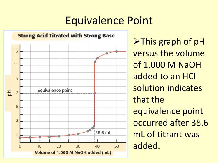 Equivalence Point