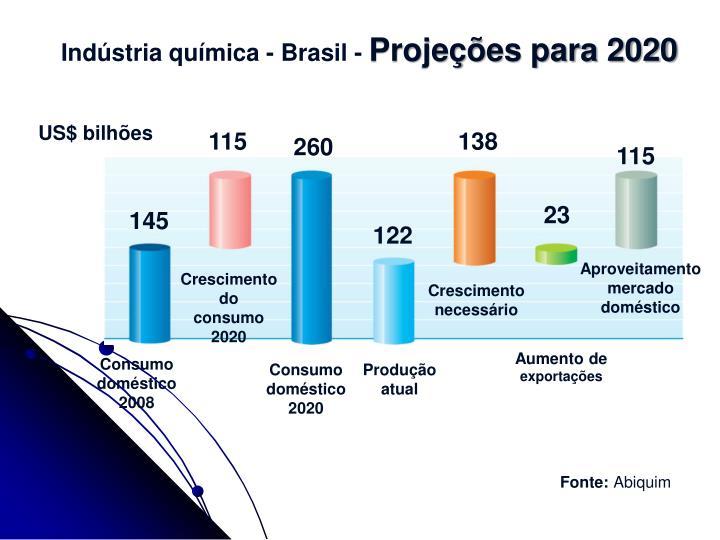 Indústria química - Brasil -
