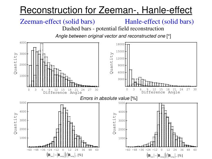 Reconstruction for Zeeman-, Hanle-effect