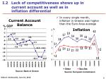i 2 lack of competitiveness shows up in current account as well as in inflation differential