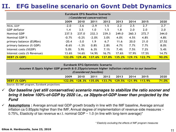II.   EFG baseline scenario on Govnt Debt Dynamics