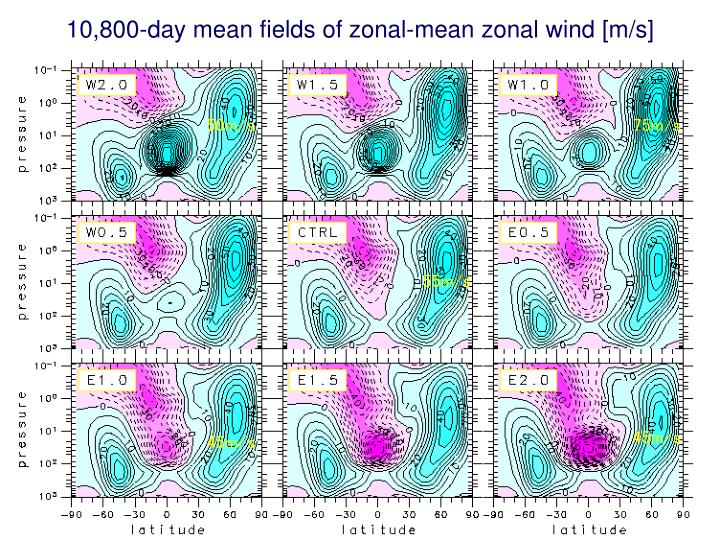 10,800-day mean fields of zonal-mean zonal wind [m/s]