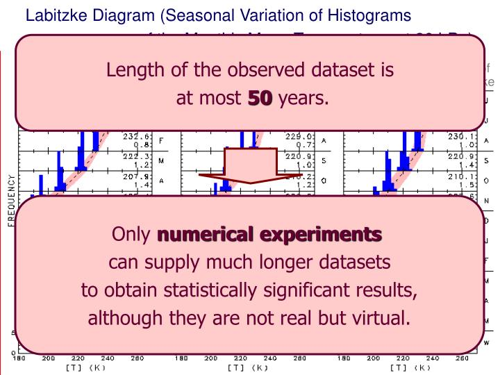 Labitzke Diagram (Seasonal Variation of Histograms