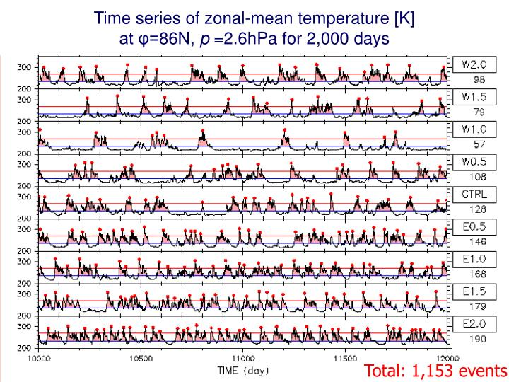 Time series of zonal-mean temperature [K]
