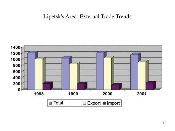 Lipetsk's Area: External Trade Trends