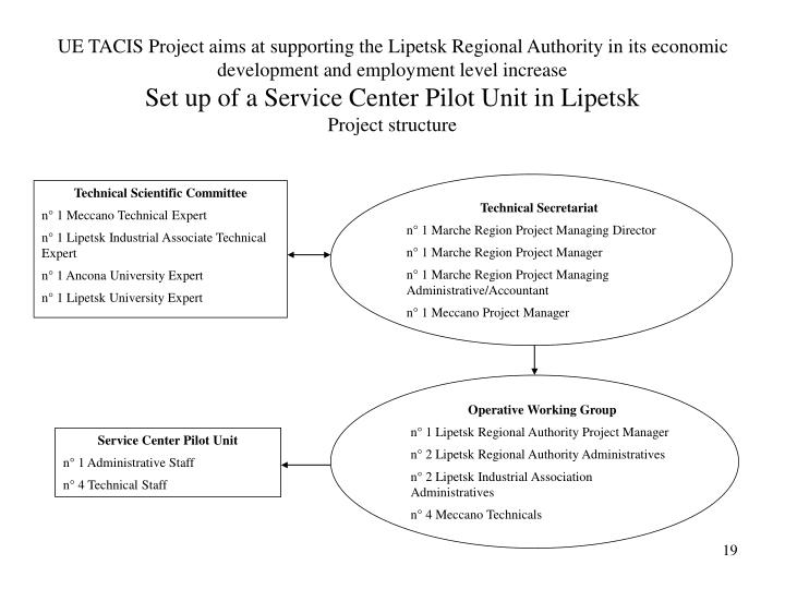 UE TACIS Project aims at supporting the Lipetsk Regional Authority in its economic development and employment level increase