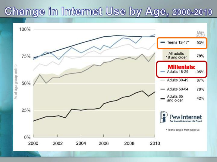 Change in Internet Use by Age,