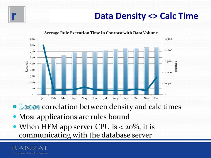 Data Density <> Calc Time