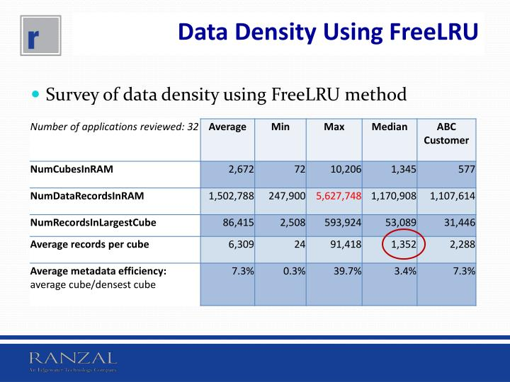 Data Density Using FreeLRU