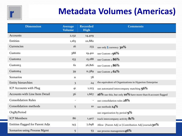 Metadata Volumes (Americas)