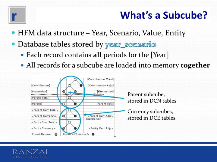 Parent subcube, stored in DCN tables