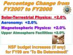 percentage change from fy2007 to fy2008