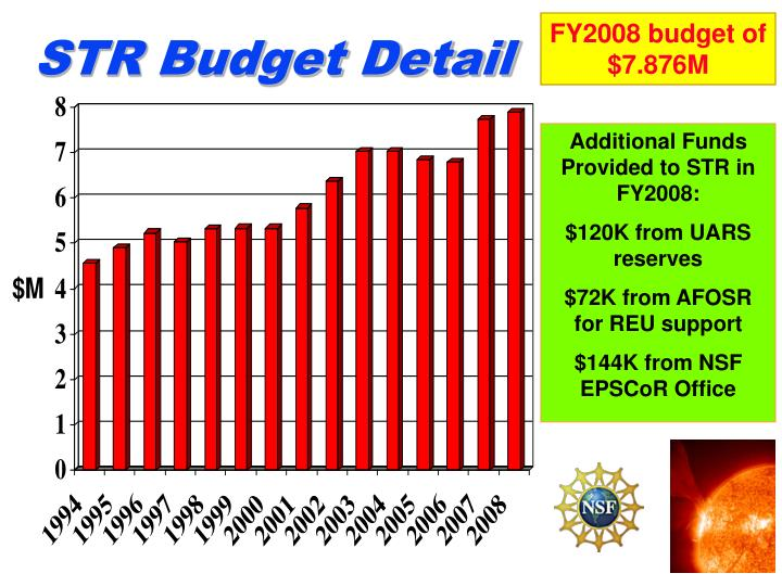 FY2008 budget of $7.876M