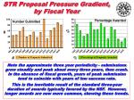 str proposal pressure gradient by fiscal year