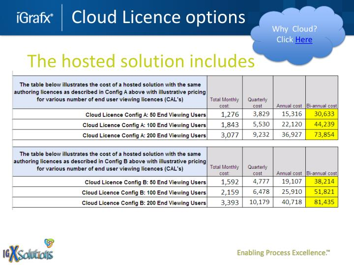Cloud Licence options