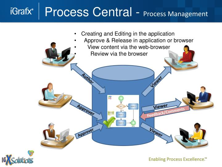 Process Central -