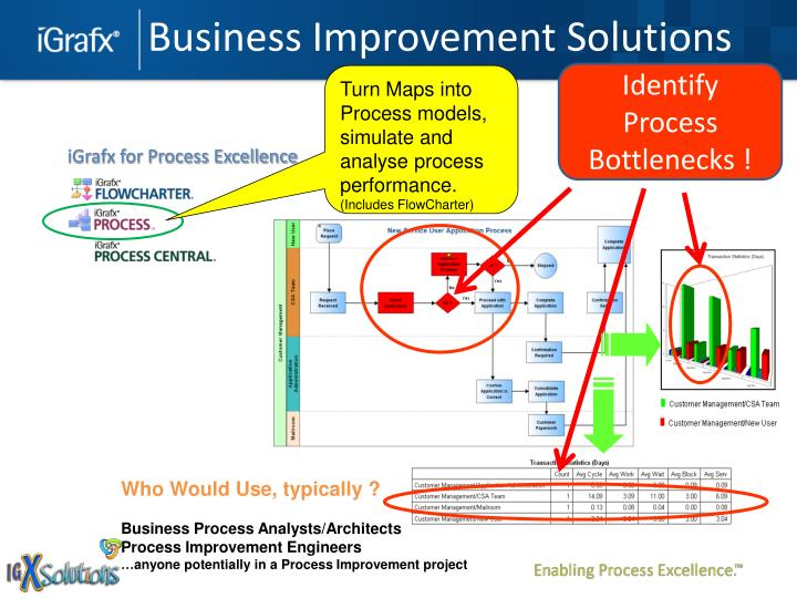 Business Improvement Solutions