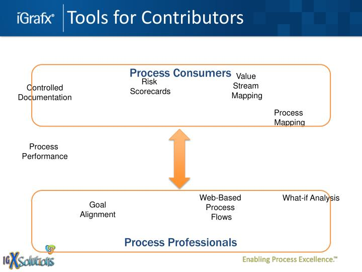 Tools for Contributors