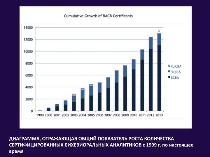 ДИАГРАММА, ОТРАЖАЮЩАЯ ОБЩИЙ ПОКАЗАТЕЛЬ РОСТА КОЛИЧЕСТВА СЕРТИФИЦИРОВАННЫХ БИХЕВИОРАЛЬНЫХ АНАЛИТИКОВ с 1999 г. по настоящее время