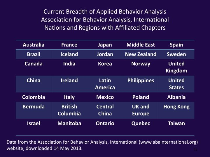 Current Breadth of Applied Behavior Analysis