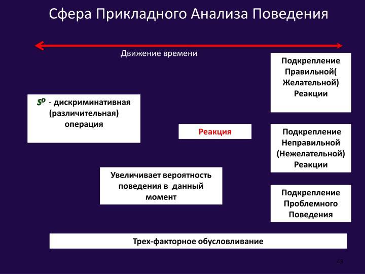 Сфера Прикладного Анализа Поведения