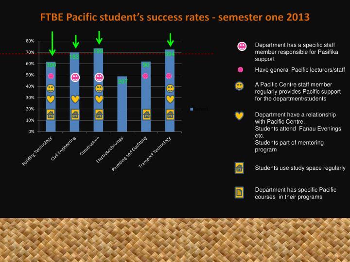 FTBE Pacific student's success rates - semester
