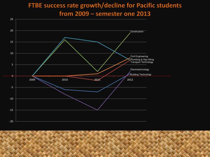 FTBE success