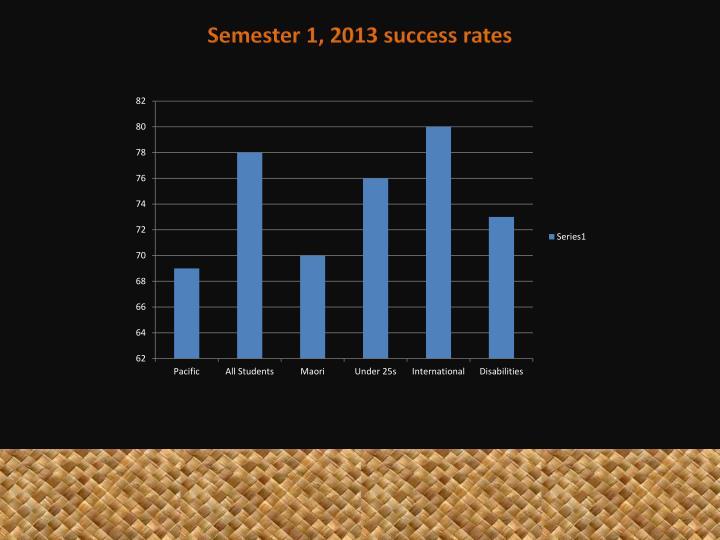 Semester 1, 2013 success rates