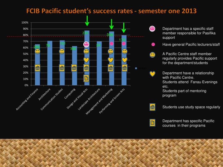 FCIB Pacific student's success rates - semester