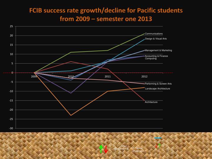 FCIB success