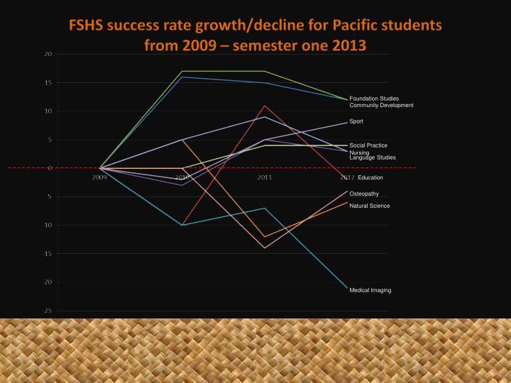 FSHS success
