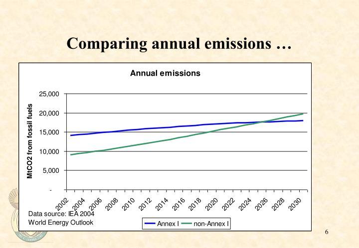 Comparing annual emissions …