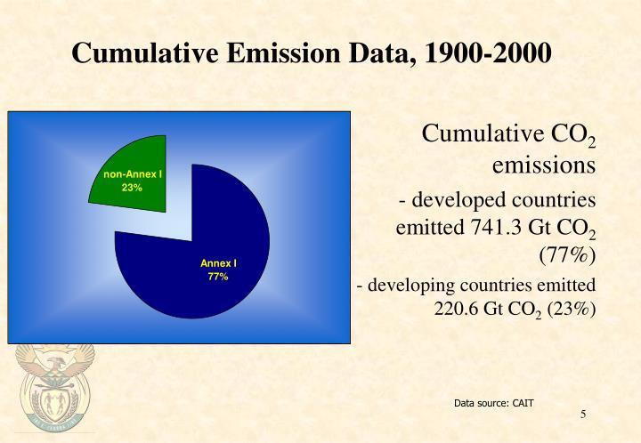 Cumulative Emission Data, 1900-2000