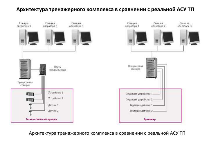 Архитектура тренажерного комплекса в сравнении с реальной АСУ ТП
