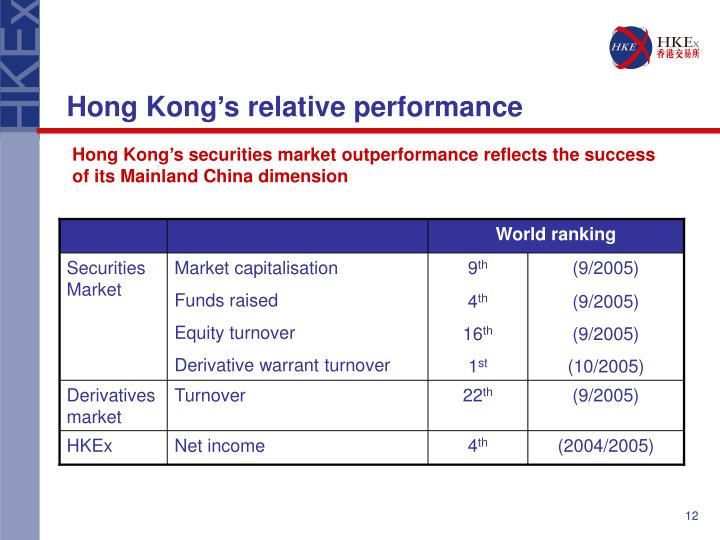 Hong Kong's relative performance