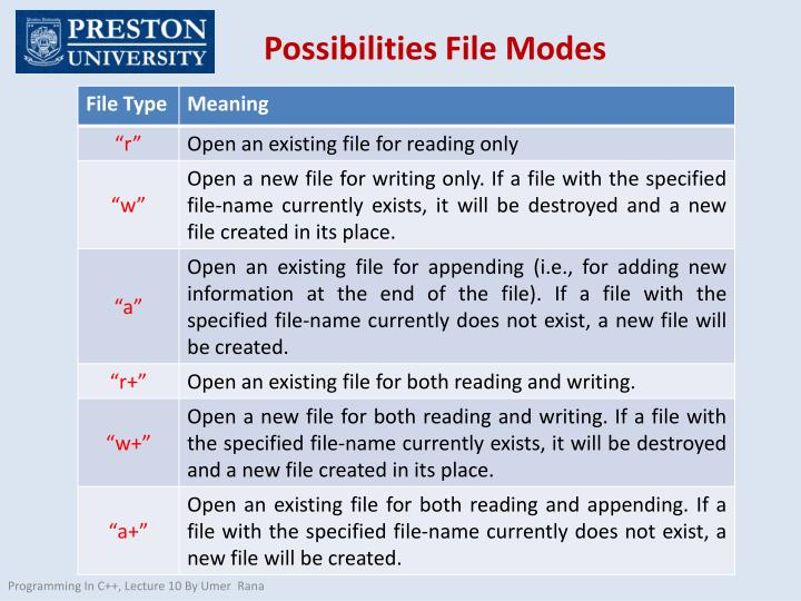 Possibilities File Modes