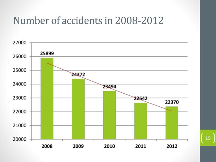 Number of accidents in 2008-2012