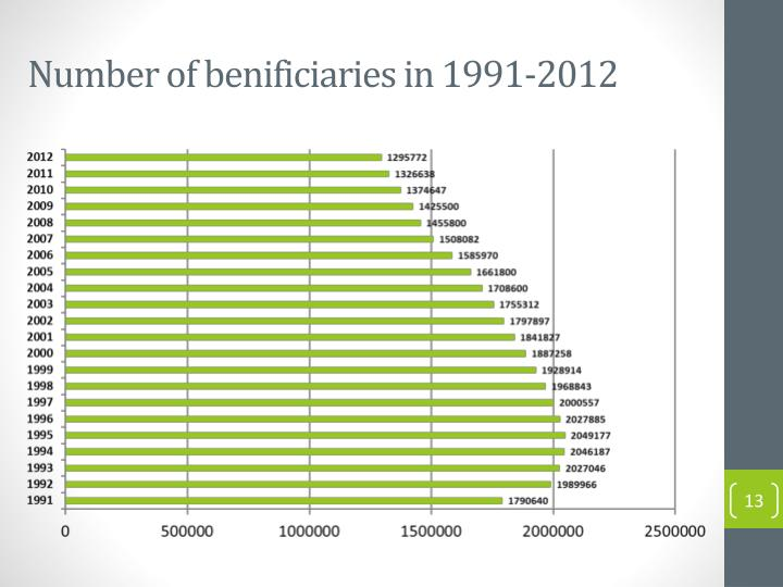 Number of benificiaries in 1991-2012