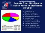 naics total all merchandise exports from michigan to south korea in thousands usd