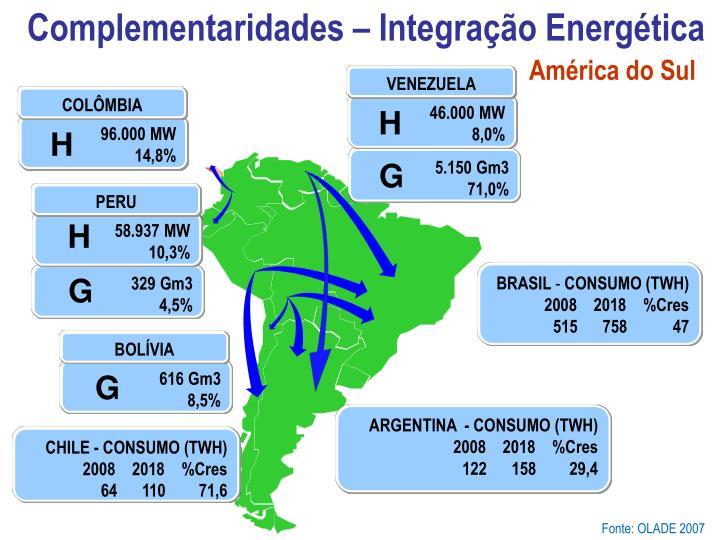 Complementaridades – Integração Energética