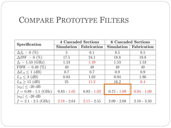 Compare Prototype Filters