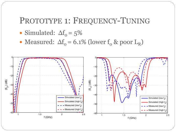 Prototype 1: Frequency-Tuning