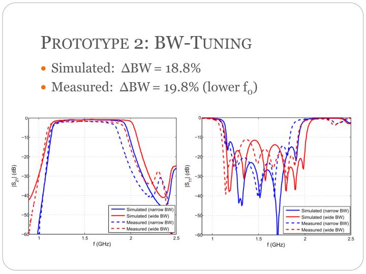 Prototype 2: BW-Tuning