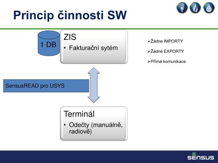 Princip činnosti SW