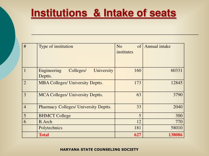 Institutions  & Intake of seats