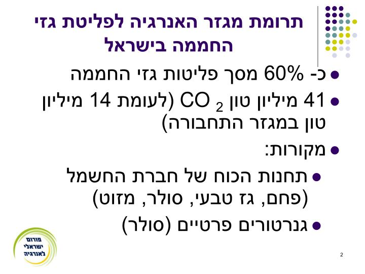 תרומת מגזר האנרגיה לפליטת גזי החממה בישראל