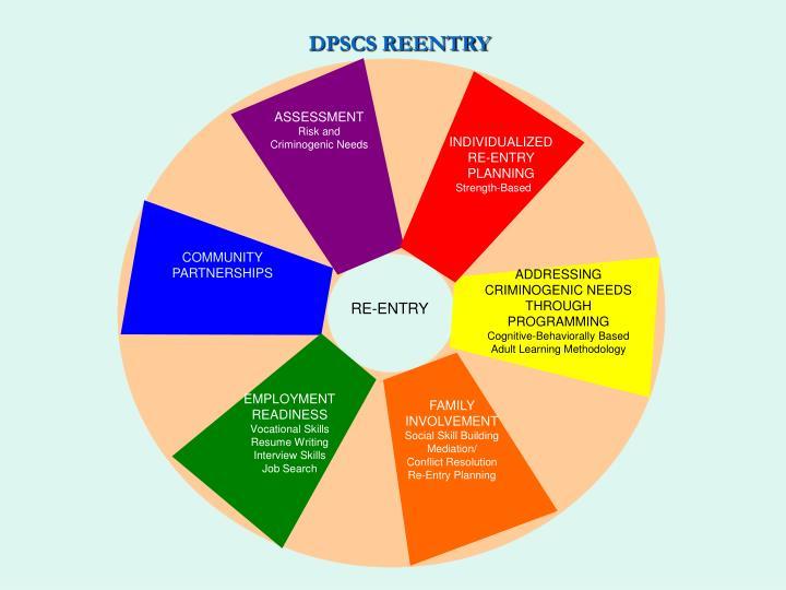 DPSCS REENTRY