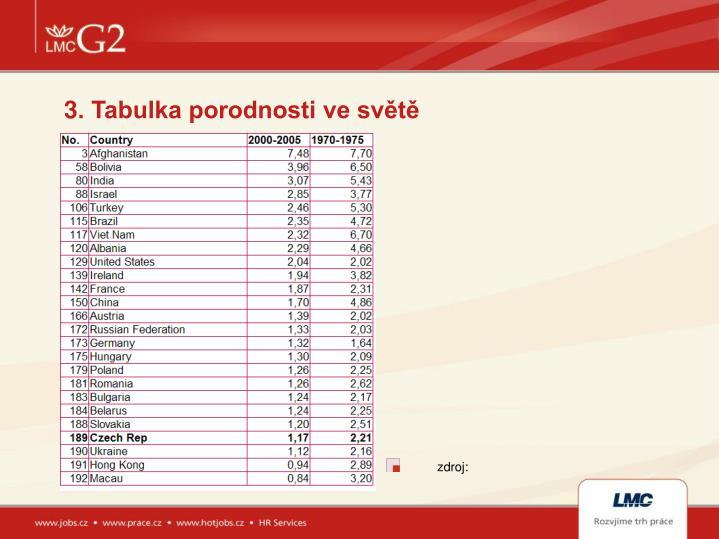 3. Tabulka porodnosti ve světě