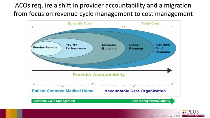 ACOs require a shift in provider accountability and a migration from focus on revenue cycle management to cost management